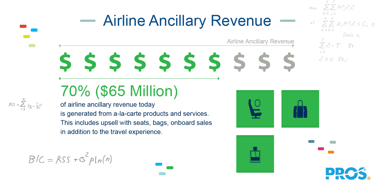 Illustration of airline ancillary revenue statistic