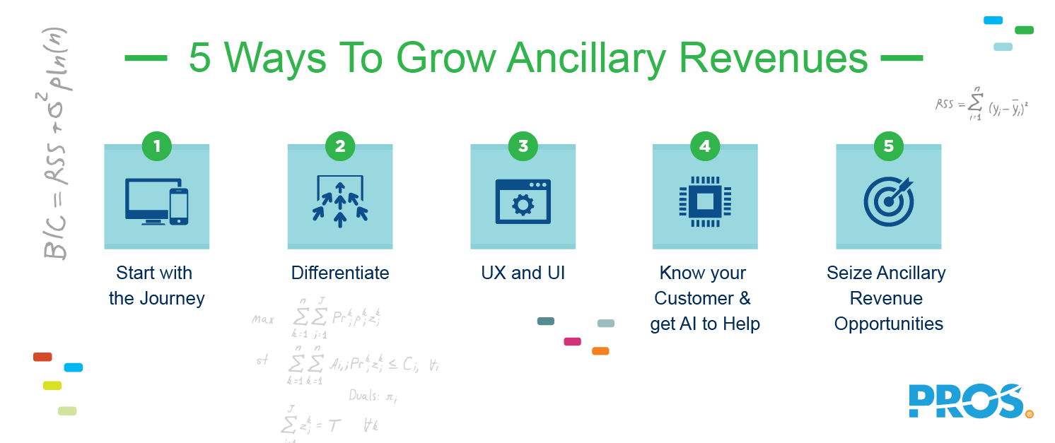 Illustration depicting 5 ways to grow ancillary revenues