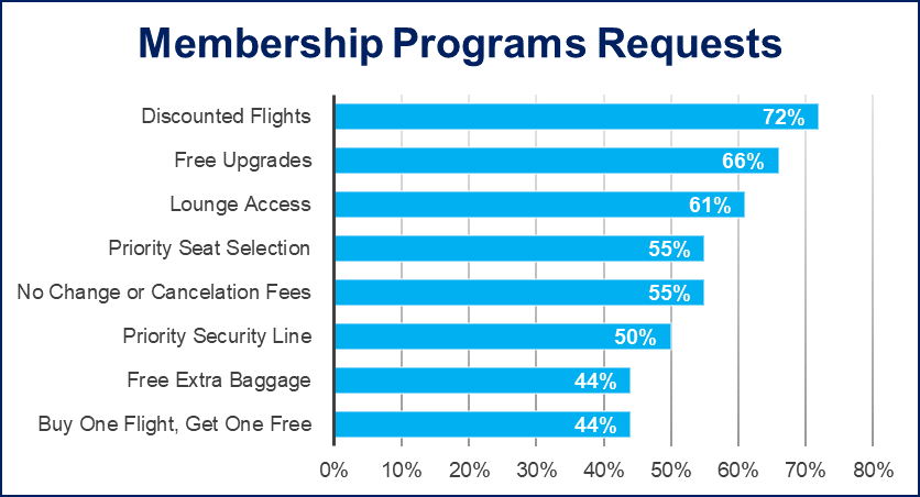 Membership Programs Requestes infographic