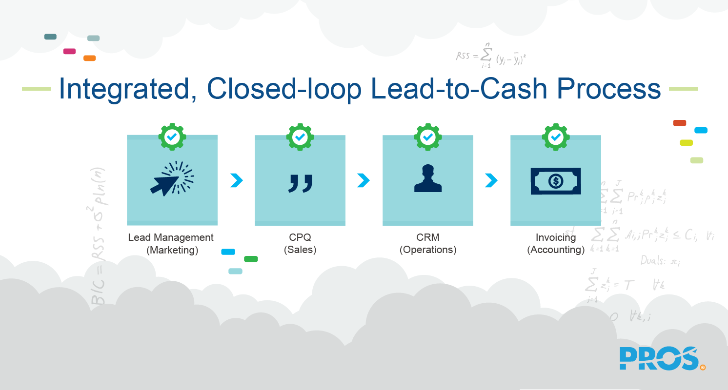 Illustration of an integrated, closed-loop lead to cash process