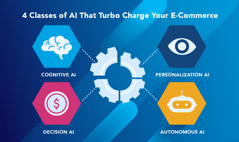 Four classes of AI that Turbo Charge Your e-Commerce
