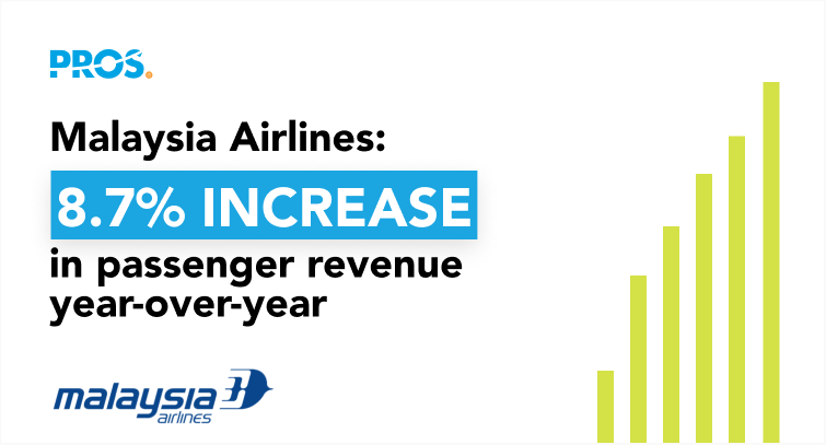 Malaysia Airlines achieved an 8.7% passenger revenue increase