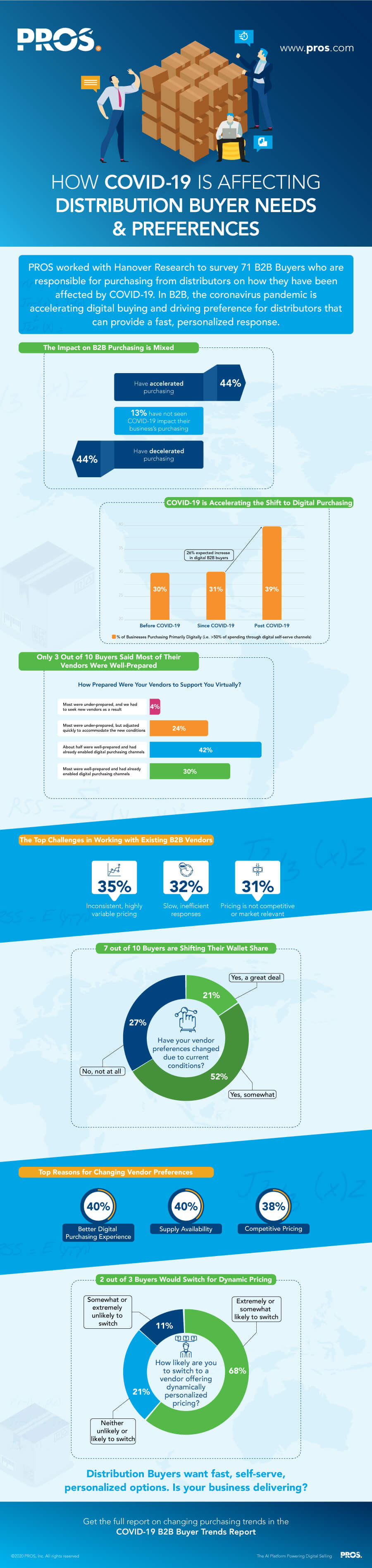 COVID-19 B2B buyer trends infographic