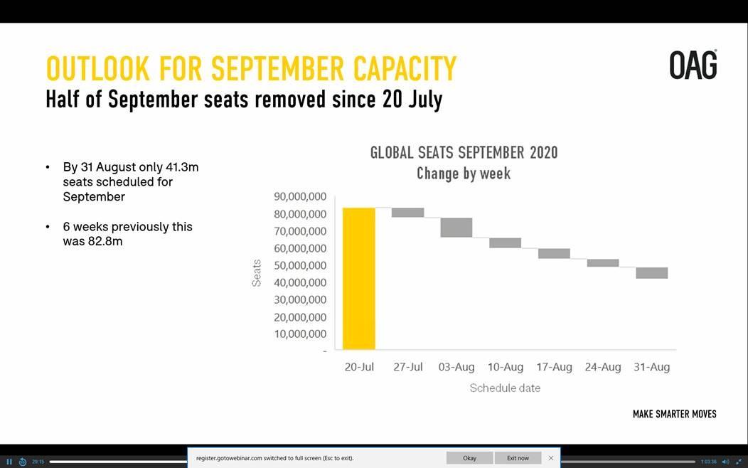 OAG chart for Outlook for September capacity