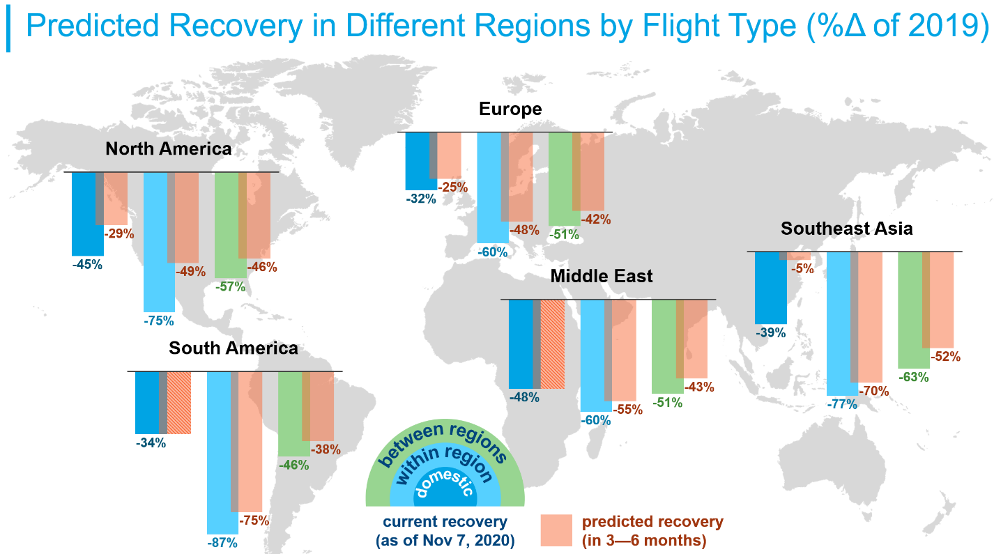 Predicted Recovery in Different Regions by Flight Type
