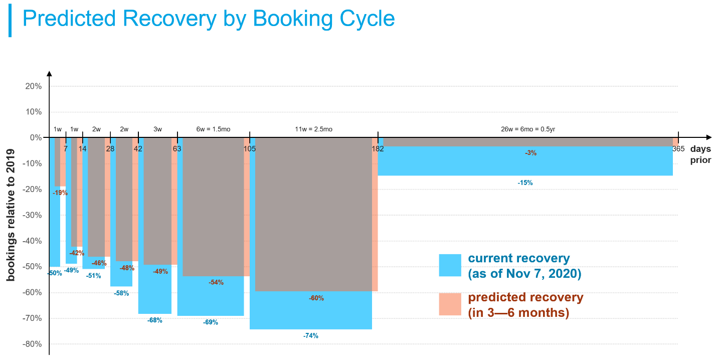 Predicted Recovery by Booking Cycle