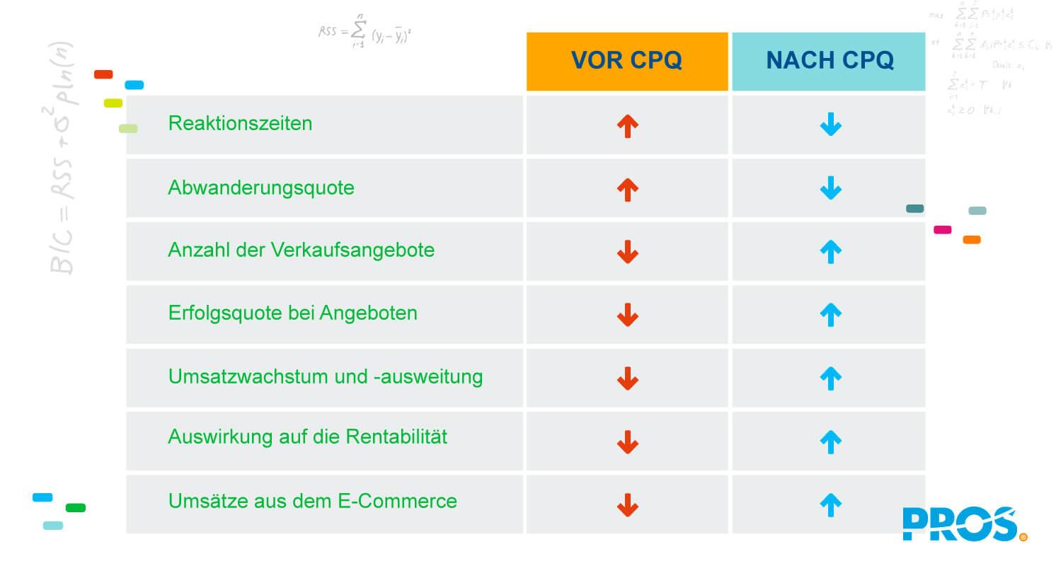 Bewertung der Wirksamkeit von CPQ