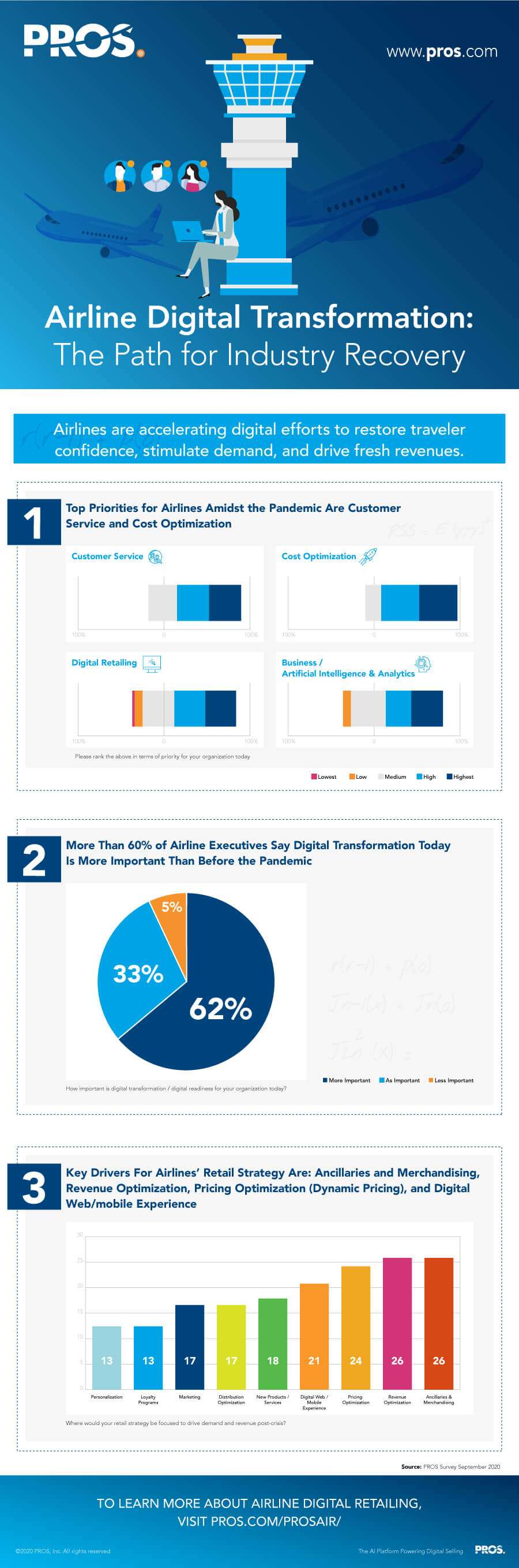 Airline Digital Transformation: The Path for Industry Recovery infographic
