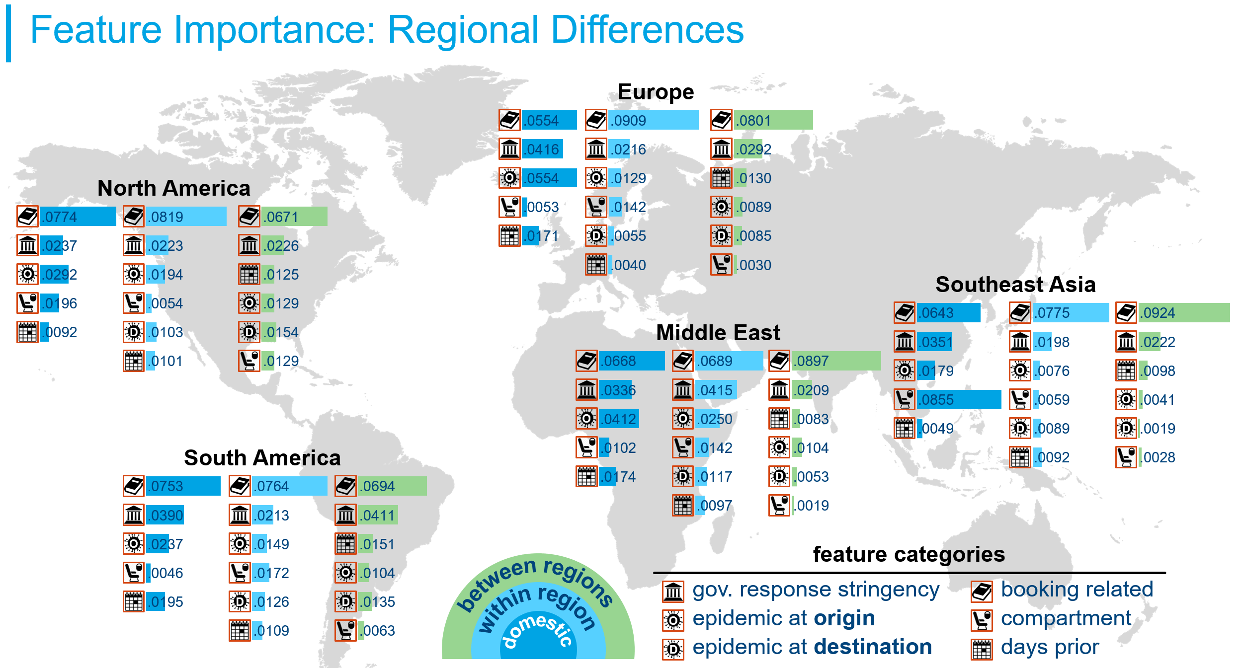 Feature importance: regional differences infographic