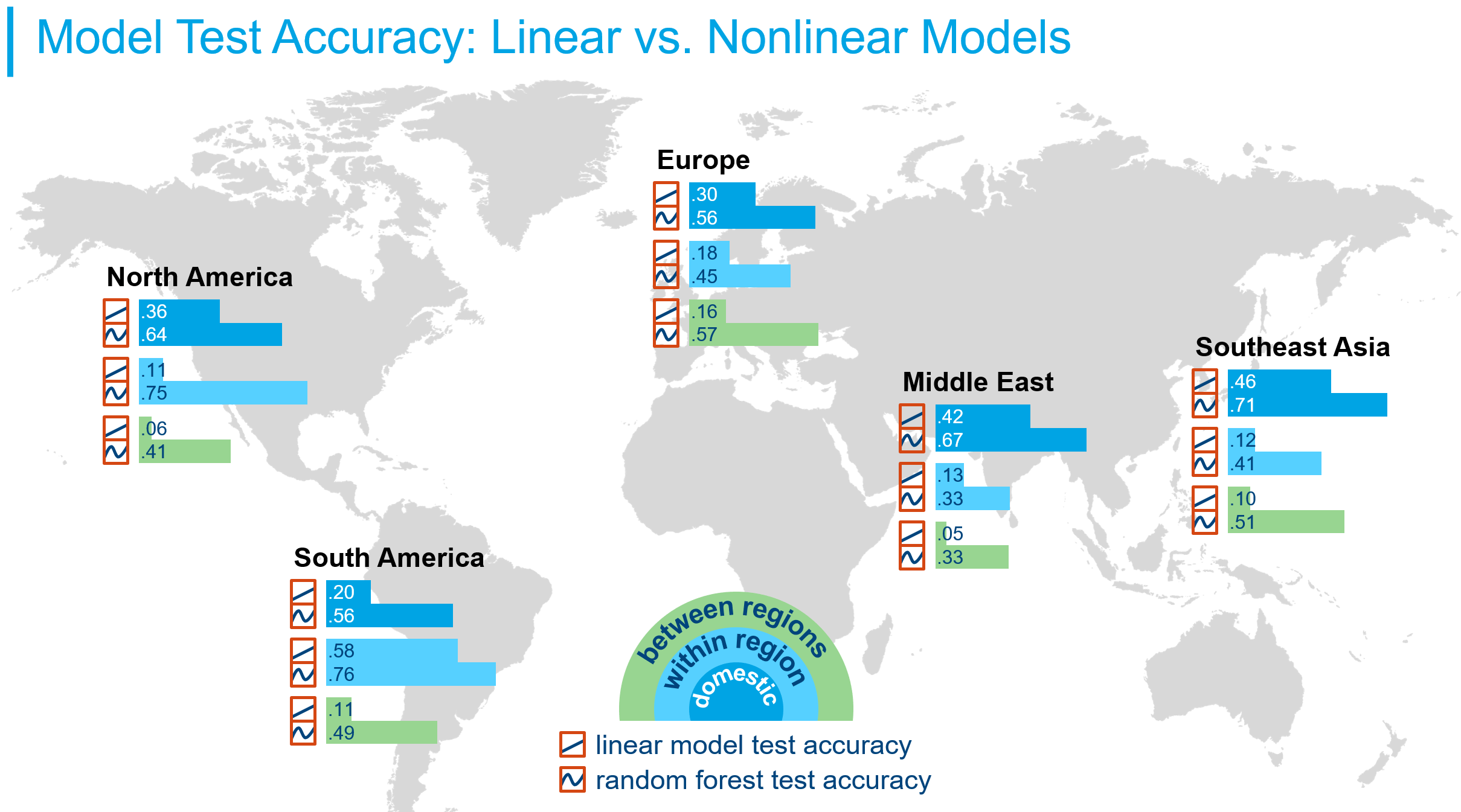 Model test accuracy: linear vs. Nonlinear models infographic