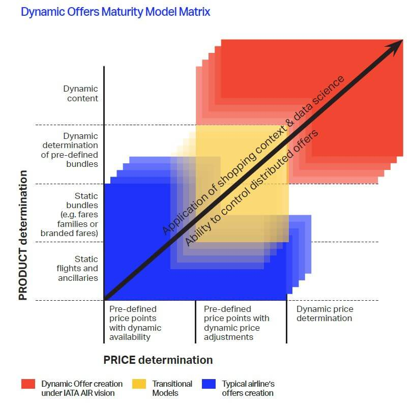 Dynamic offers maturity model matrix