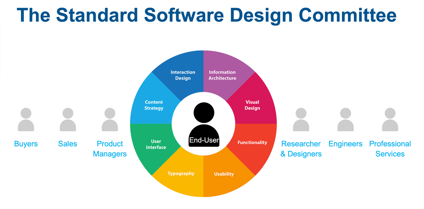 The Standard Software Design Committee chart