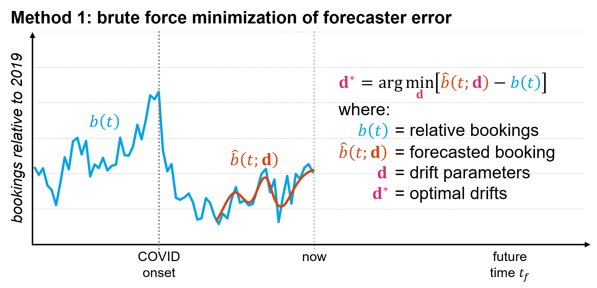Brute force minimization of forecaster error