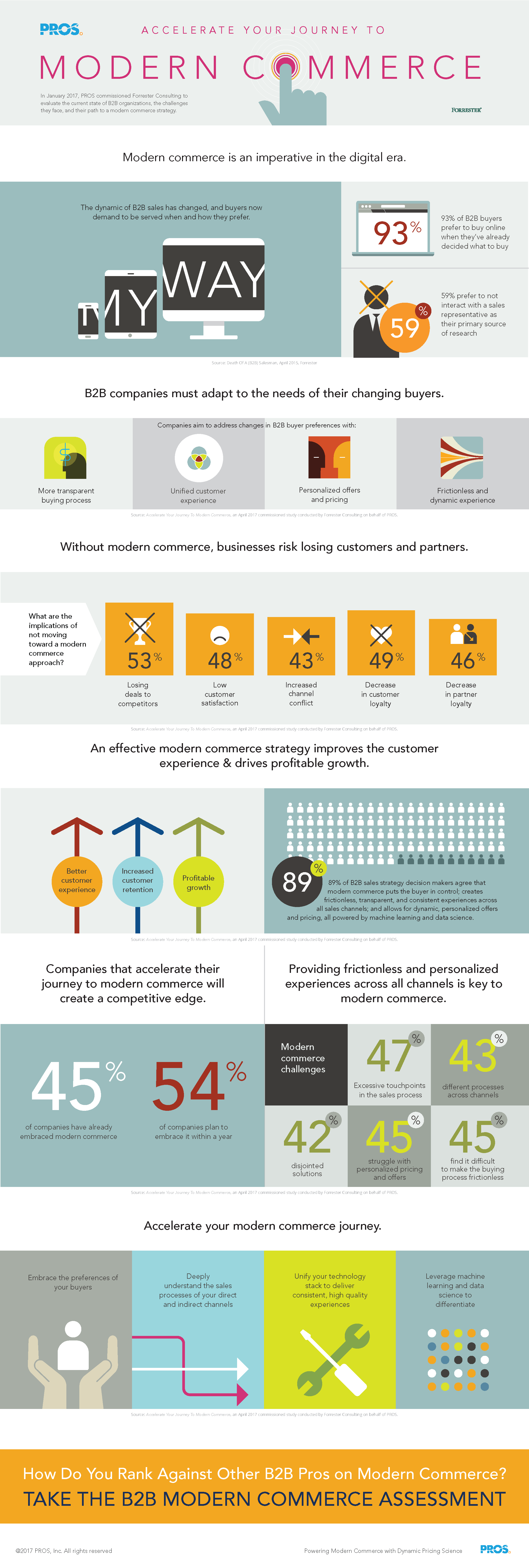 B2B Infographic Accelerate Your Journey to Modern Commerce