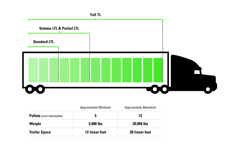 What makes a good volume LTL shipment graphic