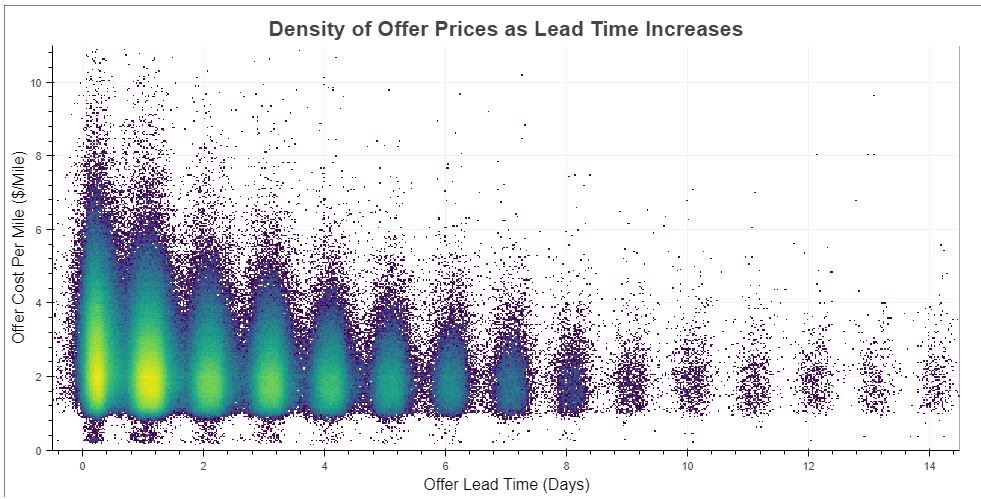 Density of Offer Prices as Lead Time Increases chart