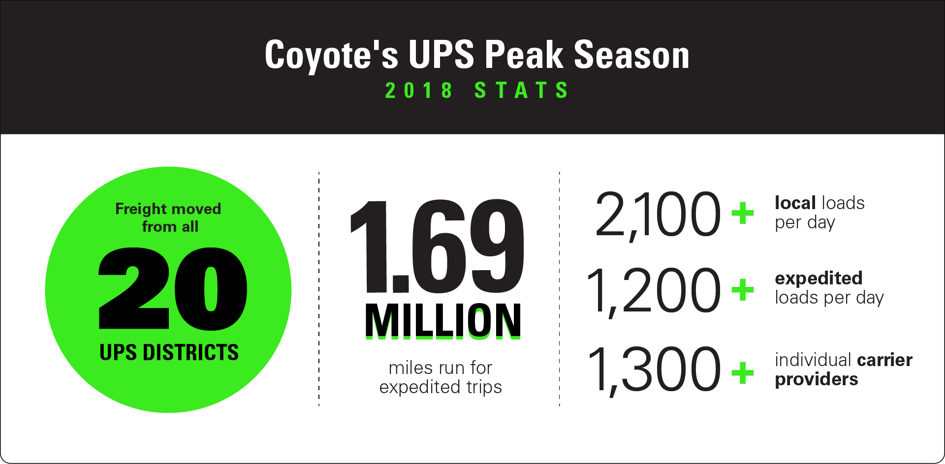 Coyote's UPS Peak Season 2018 Stats graphic