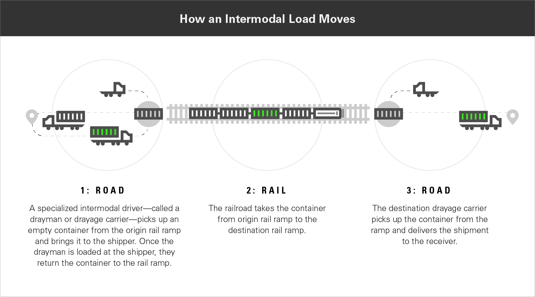 How intermodal shipping works graphic