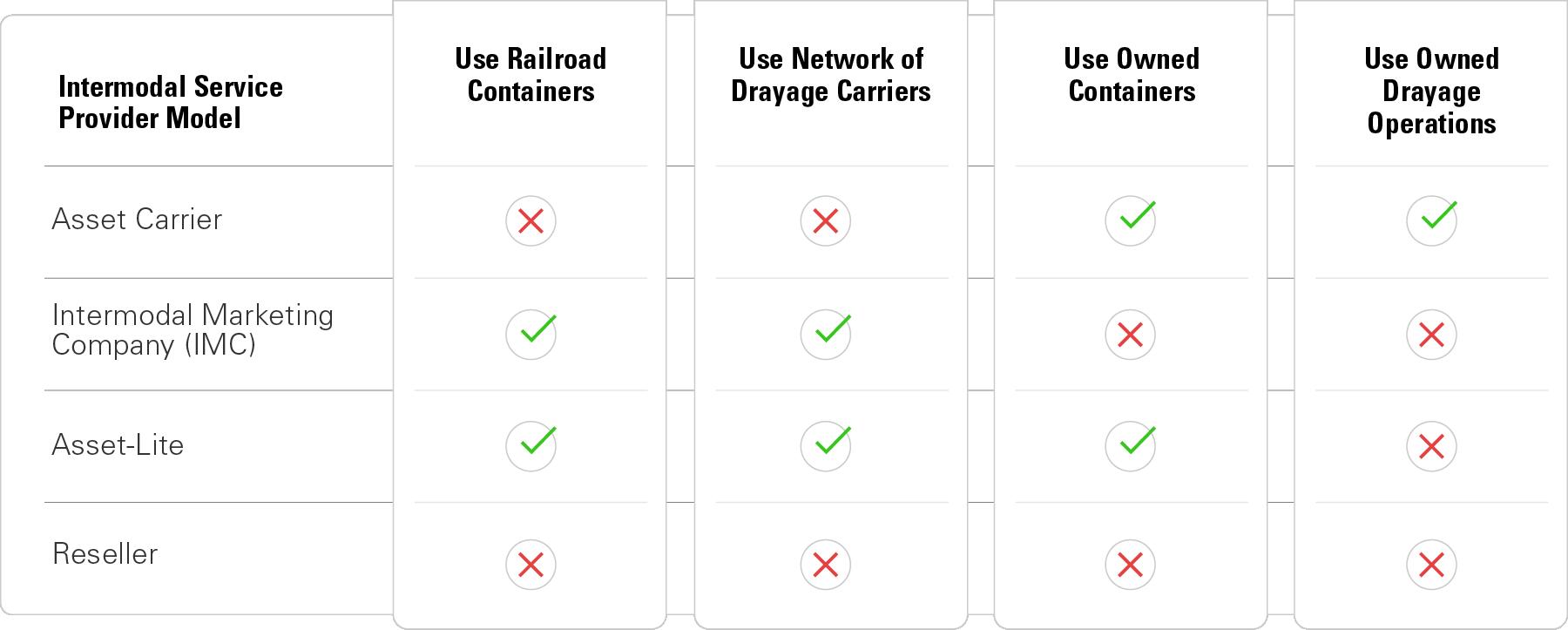 Intermodal service provider model chart
