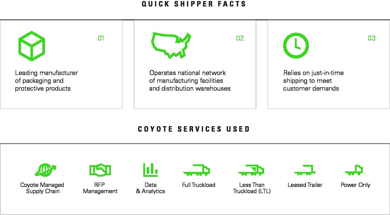 Quick Shipper Facts chart