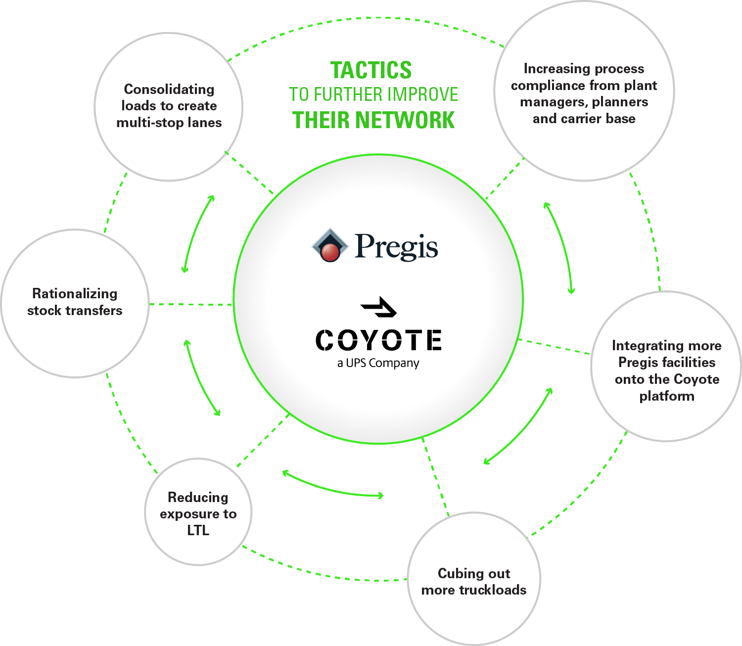 Pregis and Coyote flow chart
