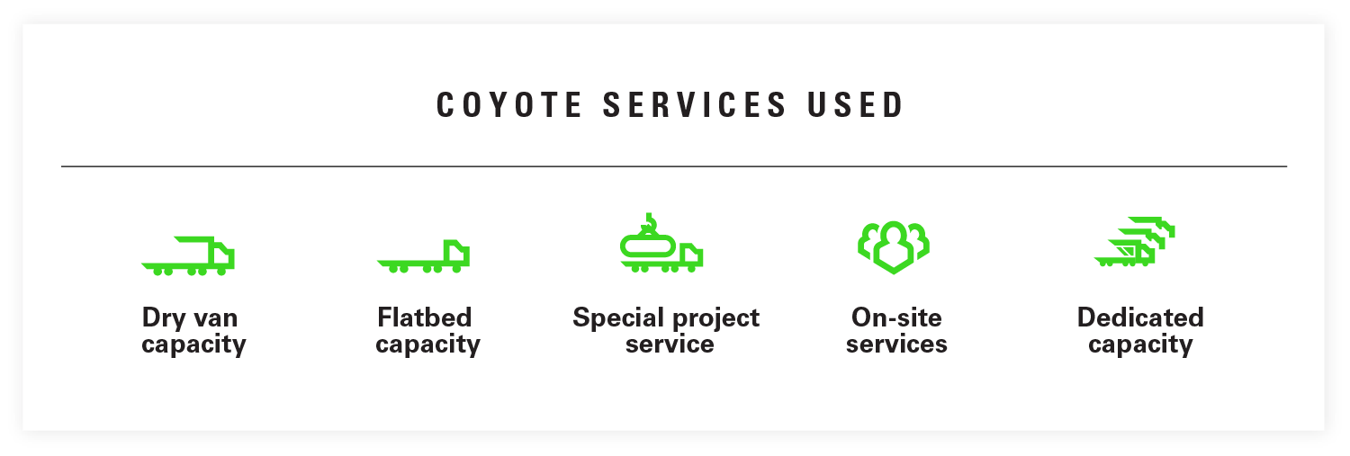 Coyote Services Used