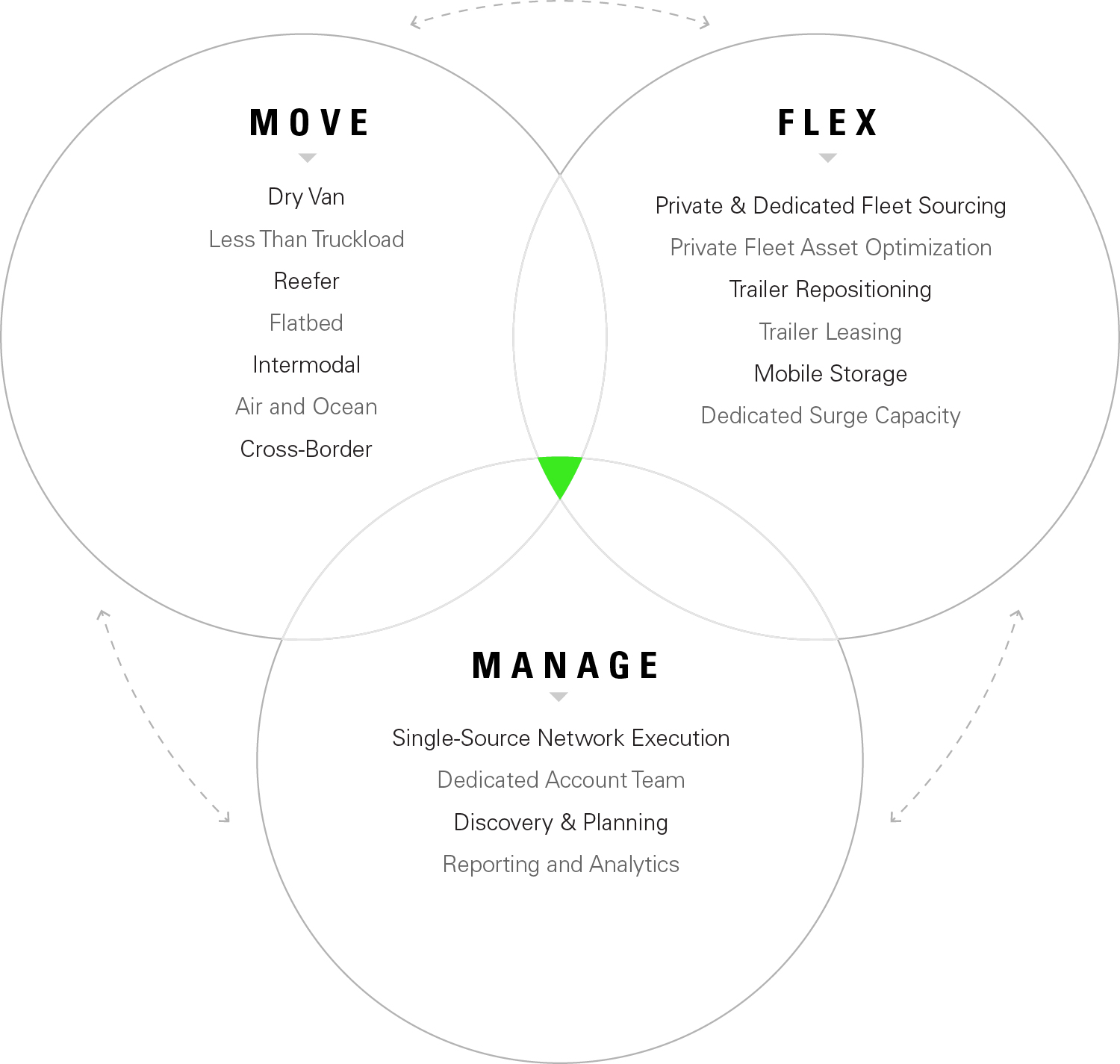 Move, Flex and Manage graphic