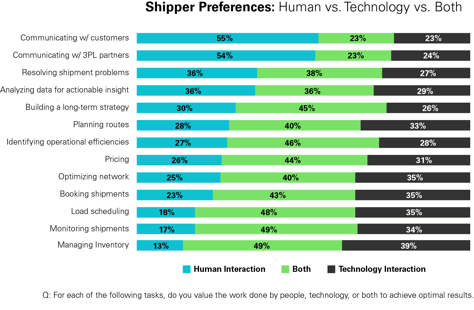 Shipper Preferences: Human vs. Technology vs. Both bar chart
