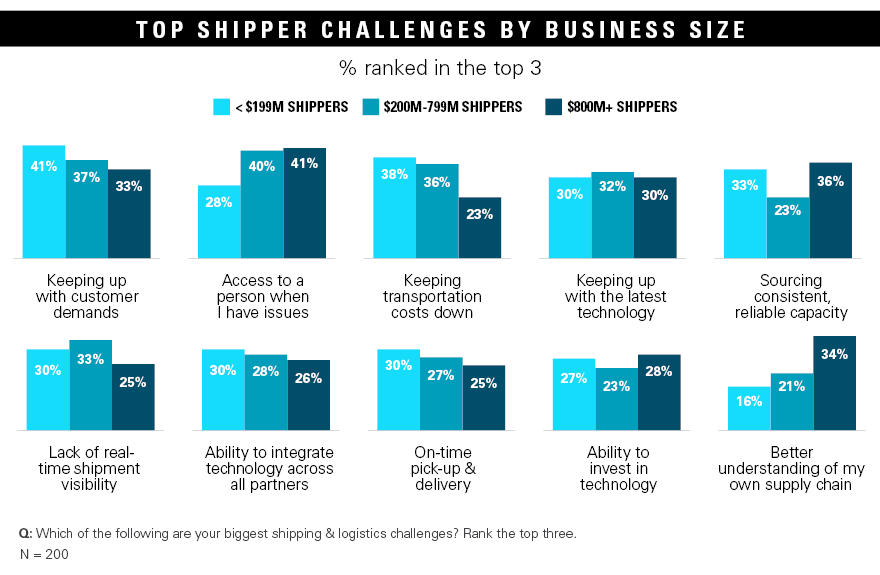 Top shipper challenges by business size charts