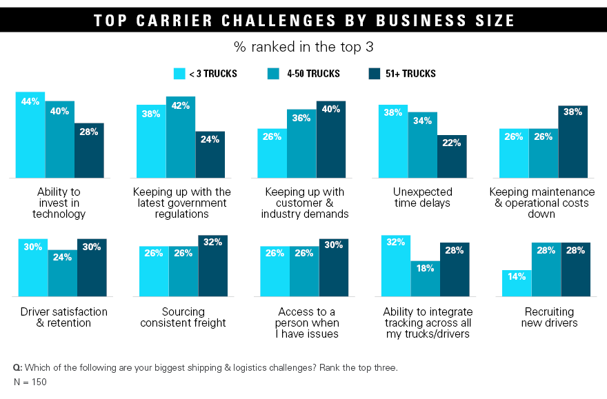 top carrier challenges by business size