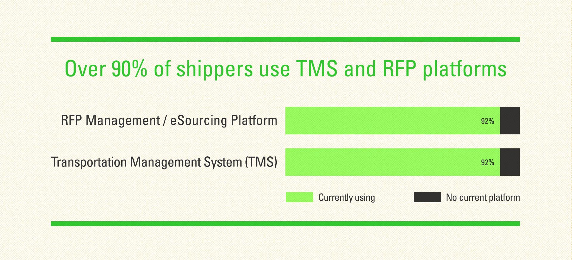 90% of shippers use TMS and RFP platforms chart