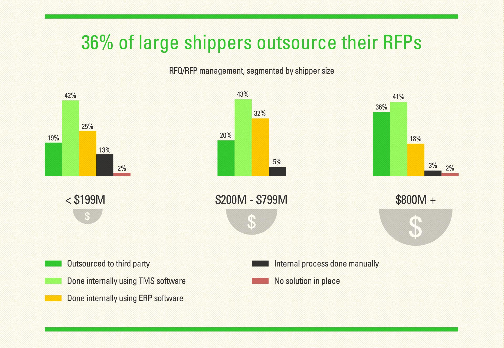 36 percent of large shippers outsource their RFP's graphic