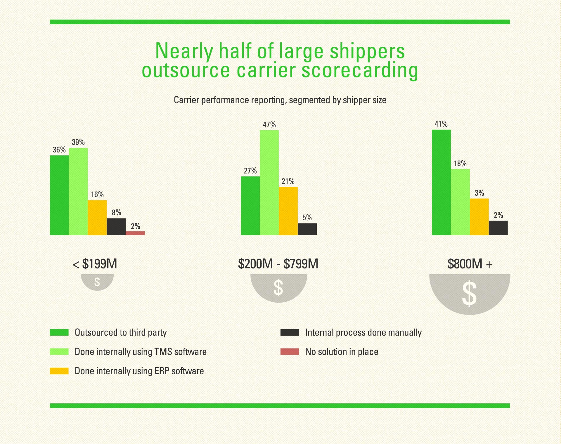 Nearly half of large shippers outsource carrier scorecarding graphic