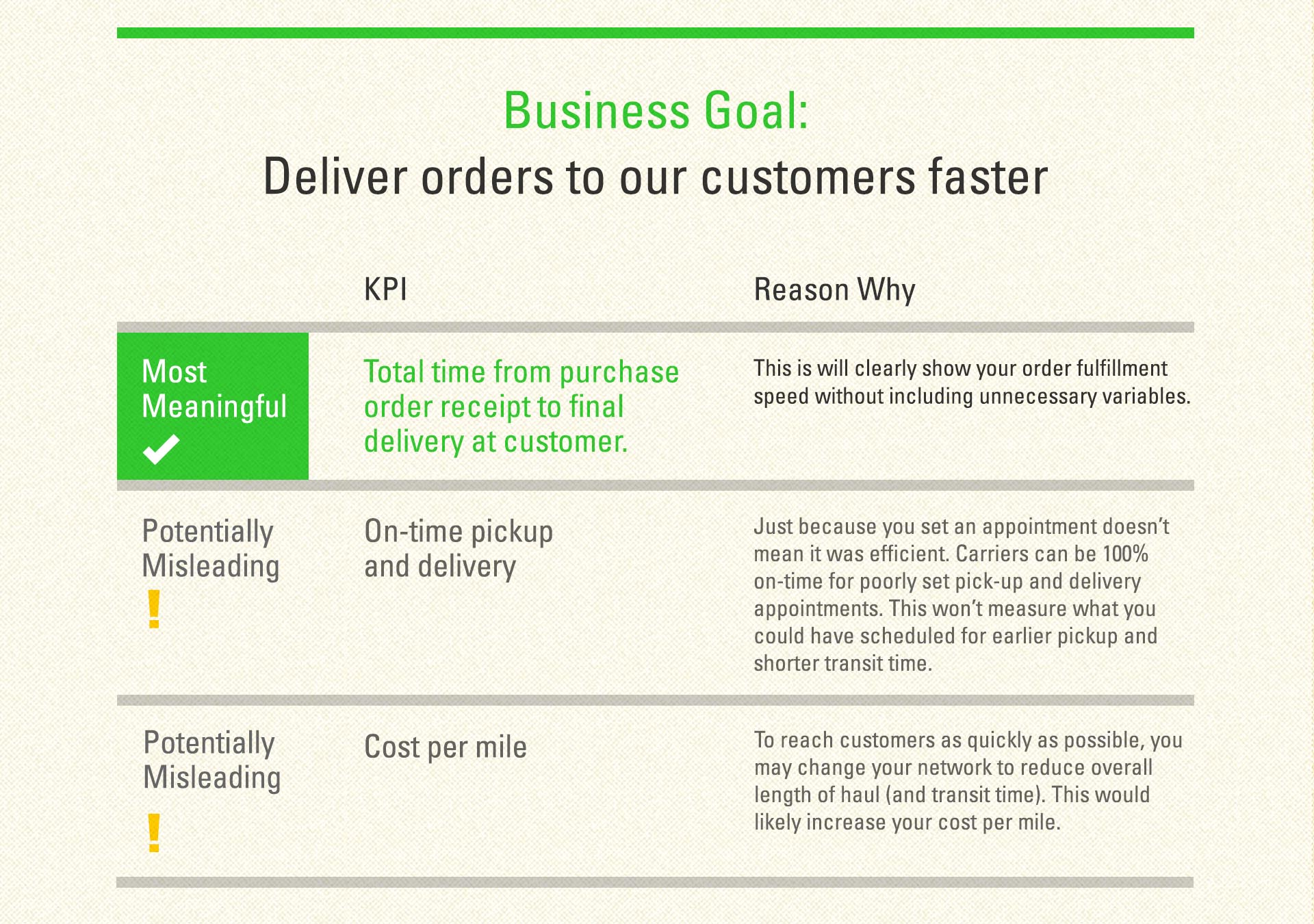Business Goal Deliver orders to our customers faster graphic