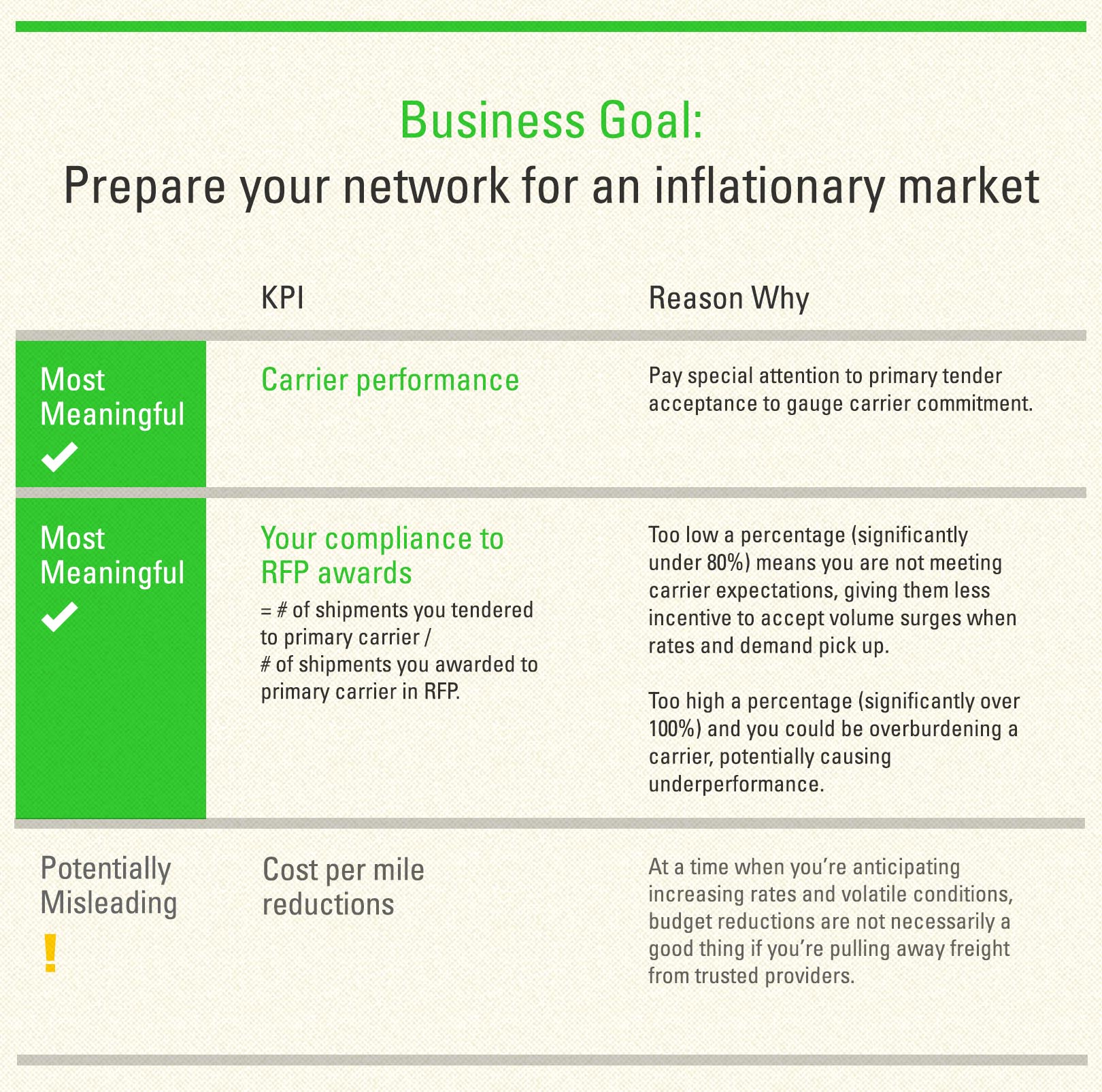 Business Goal Prepare your network for an inflationary market graphic