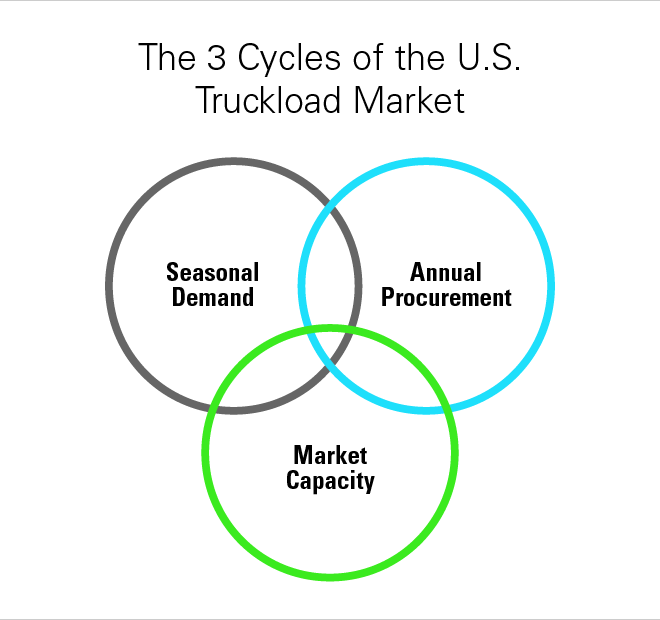 3 Cycles of the U.S. truckload market