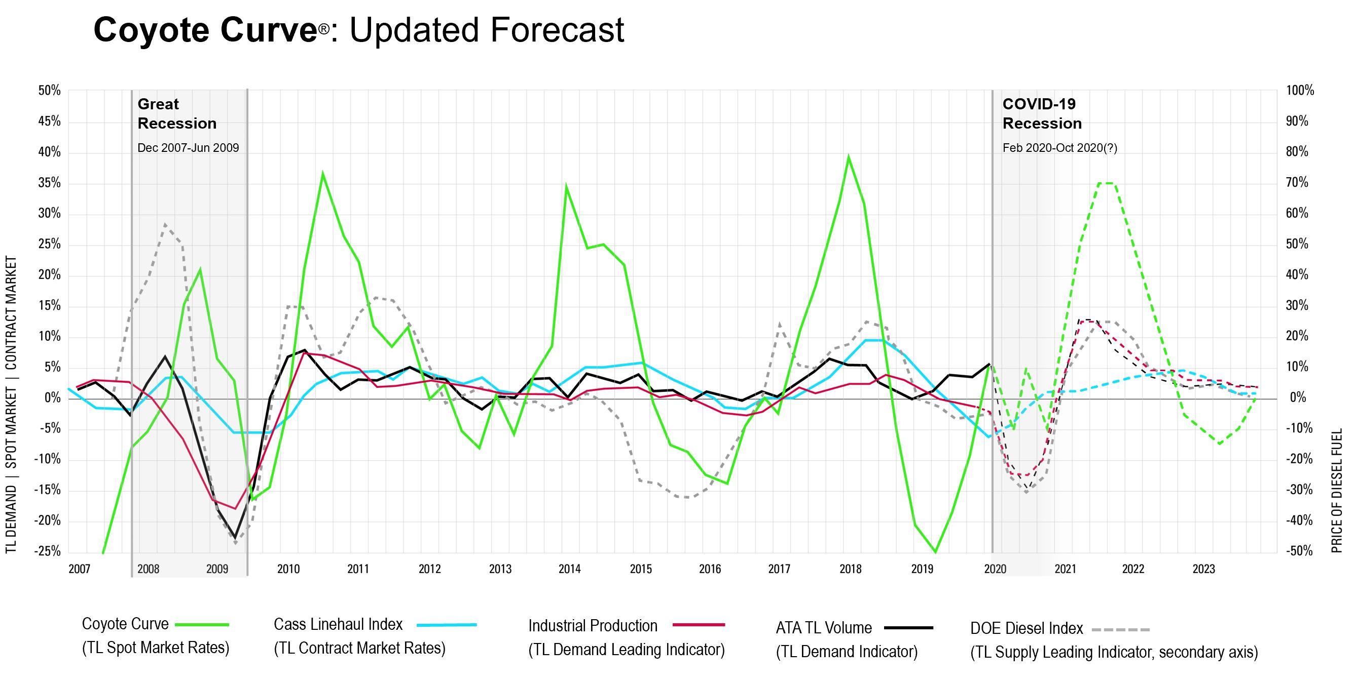 Coyote Curve, Q2 2020 Forecast