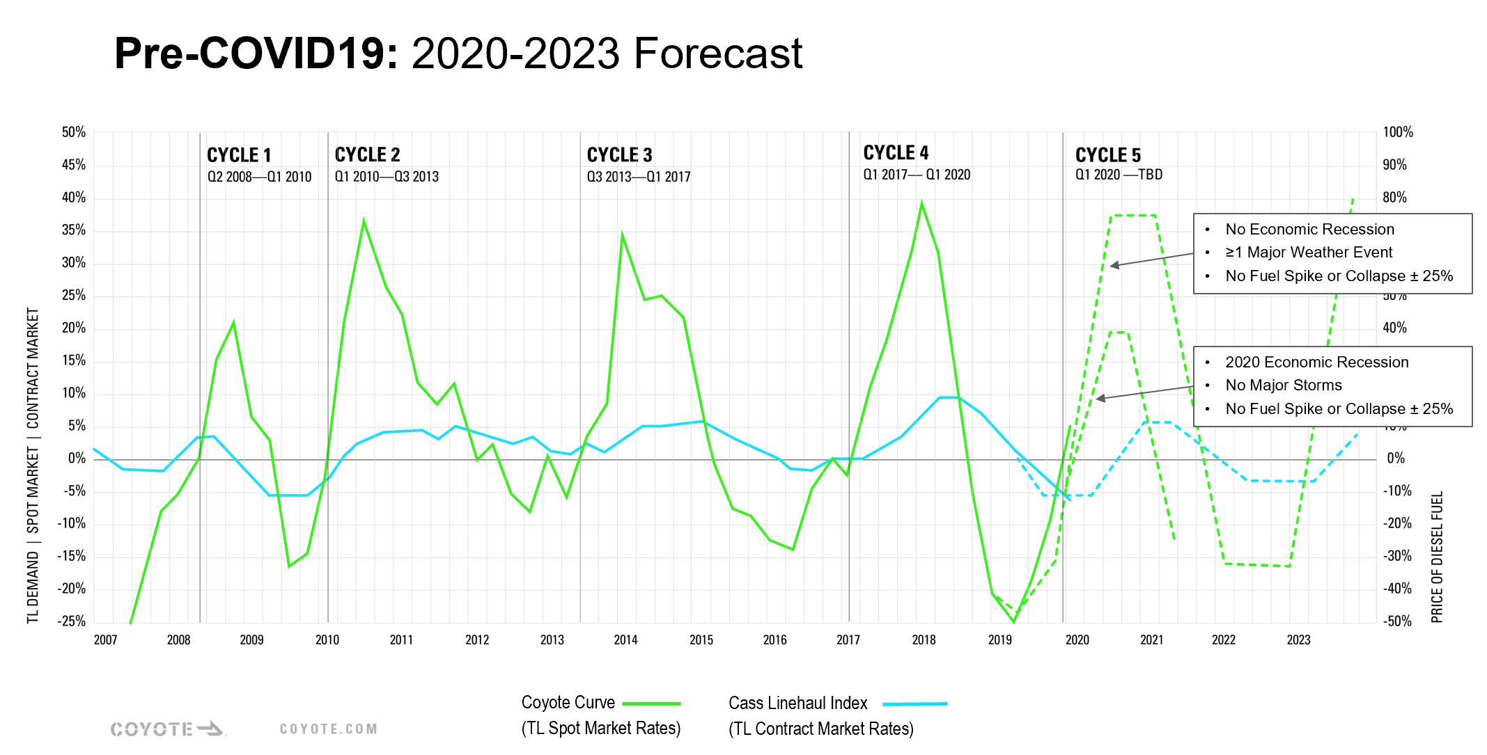Coyote Curve Forecast - Pre_COVID-19