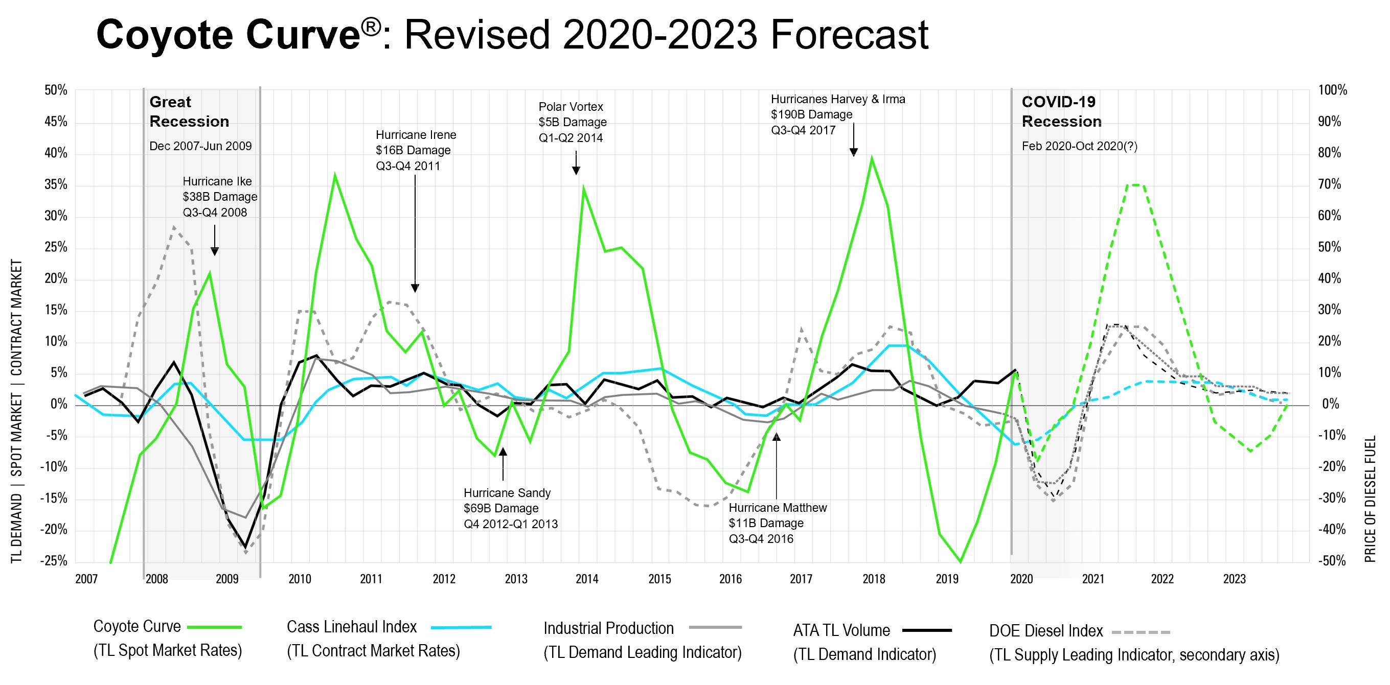 Coyote Curve Q2 2020 Truckload Market Forecast