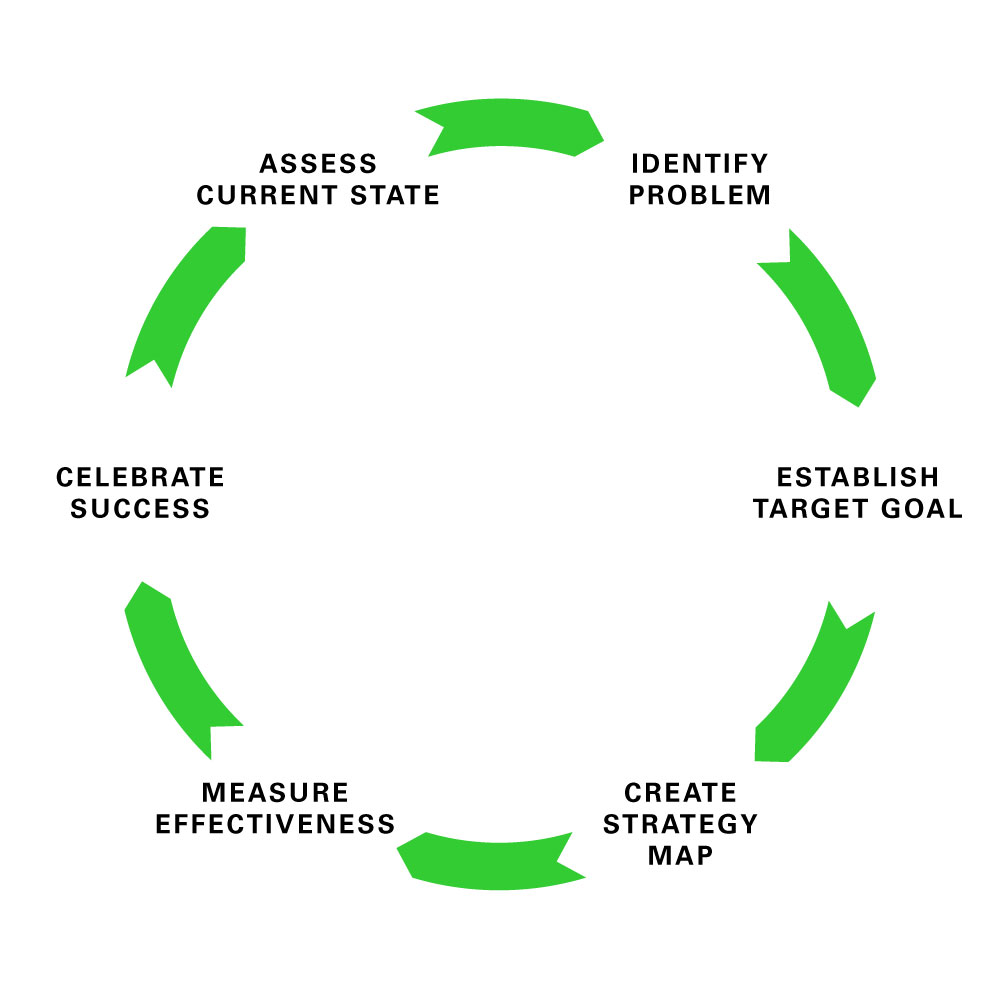 6 phases of continuous improvement