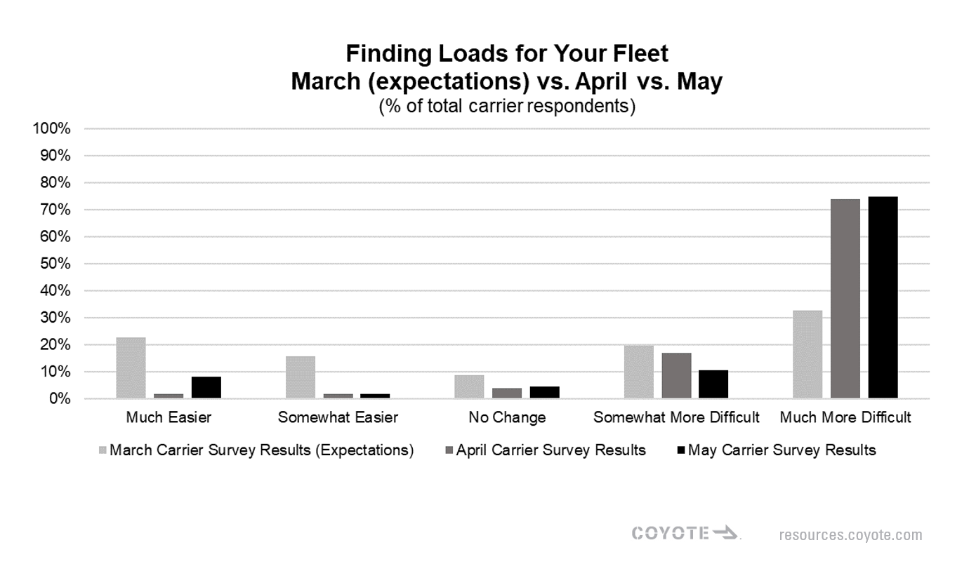 Coyote insights COVID-19 March-may carrier poll results