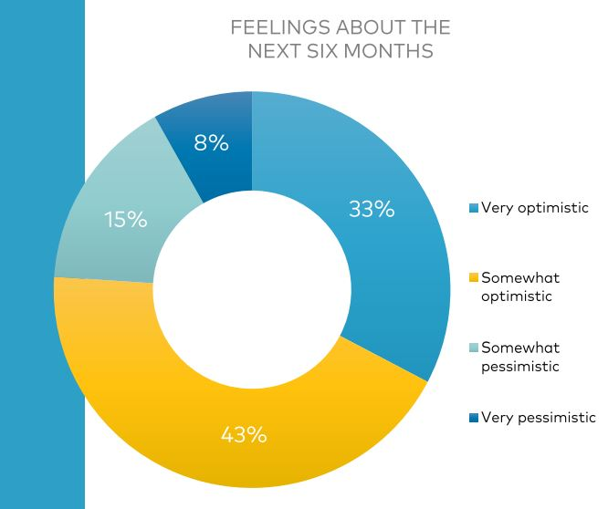 CBA Survey showing consumer optimism over COVID-19