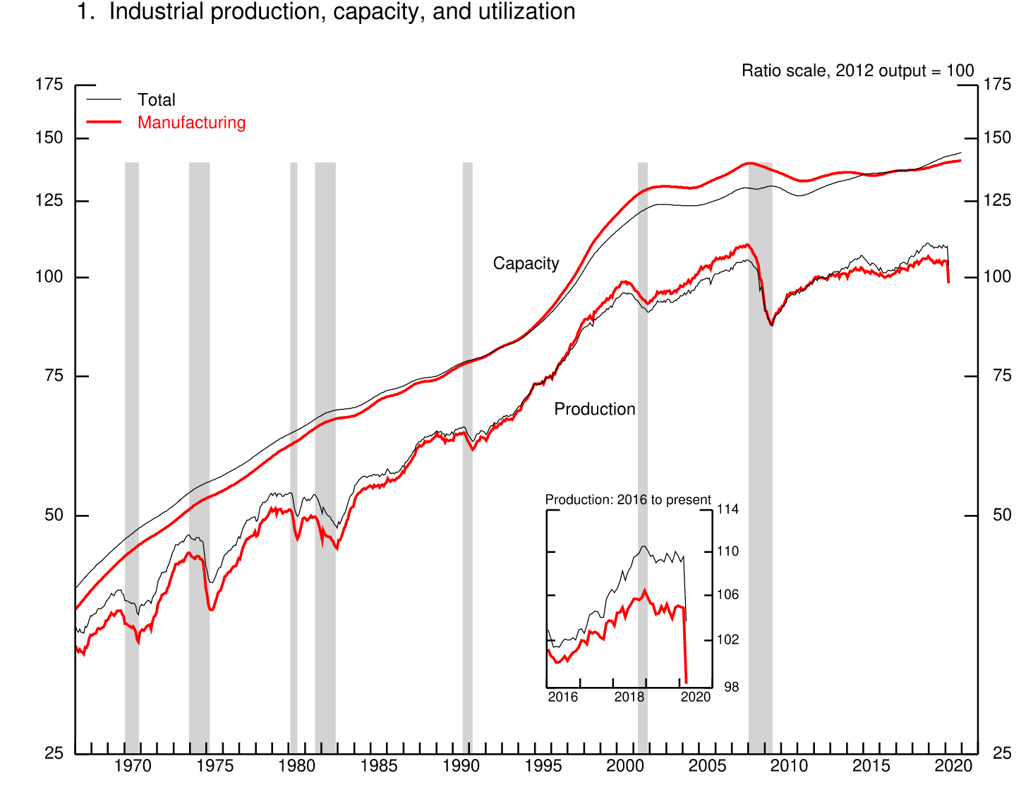 Graph showing U.S. manufacturing capacity vs. production, 2016 to present.
