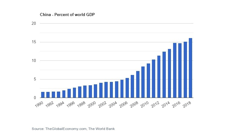 Bar graph showing rise in China's share of global GDP, 1990 to 2020.