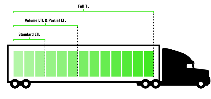 truck infographic showing pallet count for LTL, volume LTL and full truckload