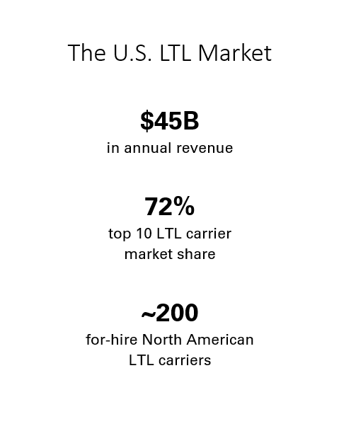 LTL Carrier Market Size and Stats