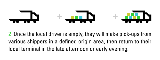 LTL Shipment Process: Step 2 local drivers take fright to hub for consolidation