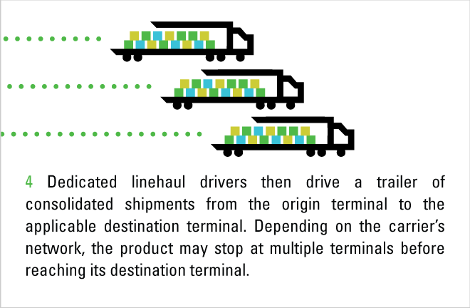 LTL Shipment Process: Step 4, linehaul carriers take freight from hub to hub