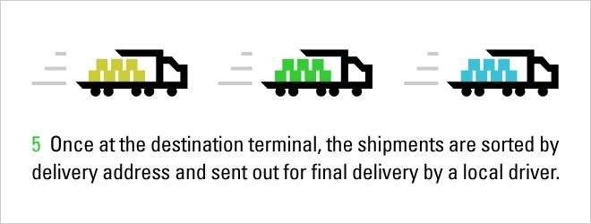 LTL Shipment Process: Step 5, local drivers make final delivery