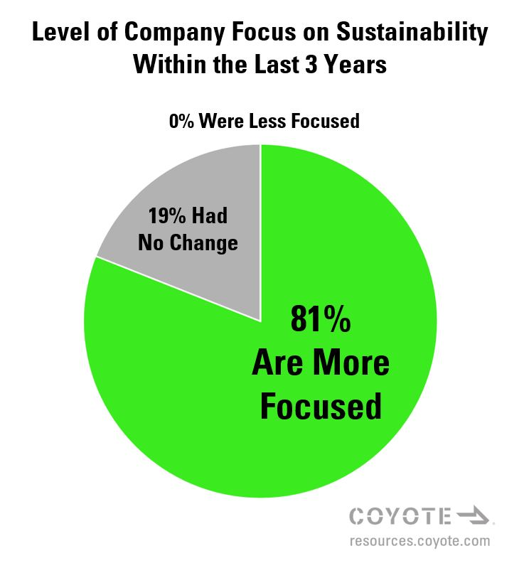 81% of shippers are more focused on supply chain sustainabilty